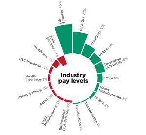 Korn Ferry Industry Pay Index Shows Technical, Industrial Sectors Are Top Paying